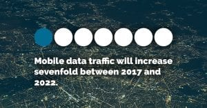 Mobile data traffic will increase sevenfold between 2017 and 2022