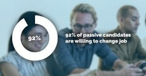 92% of passive candidates are willing to change job